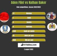 Aden Flint vs Nathan Baker h2h player stats
