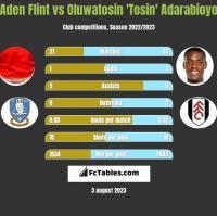 Aden Flint vs Oluwatosin 'Tosin' Adarabioyo h2h player stats