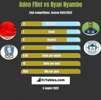 Aden Flint vs Ryan Nyambe h2h player stats