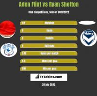 Aden Flint vs Ryan Shotton h2h player stats
