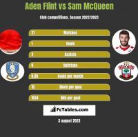 Aden Flint vs Sam McQueen h2h player stats