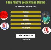Aden Flint vs Souleymane Bamba h2h player stats