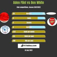 Aden Flint vs Ben White h2h player stats