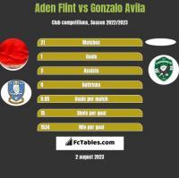 Aden Flint vs Gonzalo Avila h2h player stats