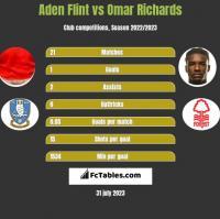 Aden Flint vs Omar Richards h2h player stats