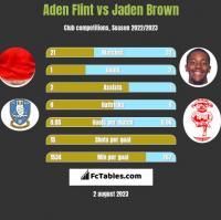 Aden Flint vs Jaden Brown h2h player stats