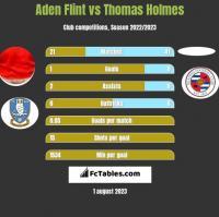 Aden Flint vs Thomas Holmes h2h player stats