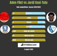 Aden Flint vs Jordi Osei-Tutu h2h player stats