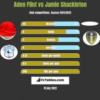 Aden Flint vs Jamie Shackleton h2h player stats
