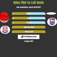 Aden Flint vs Leif Davis h2h player stats