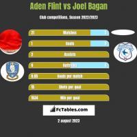 Aden Flint vs Joel Bagan h2h player stats