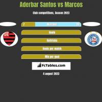 Aderbar Santos vs Marcos h2h player stats