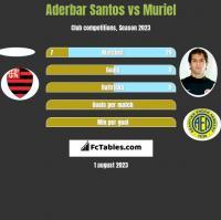 Aderbar Santos vs Muriel h2h player stats
