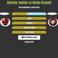 Aderbar Santos vs Bento Krepski h2h player stats