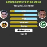 Aderlan Santos vs Bruno Santos h2h player stats