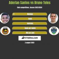 Aderlan Santos vs Bruno Teles h2h player stats