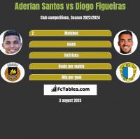 Aderlan Santos vs Diogo Figueiras h2h player stats