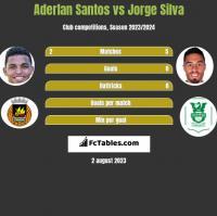 Aderlan Santos vs Jorge Silva h2h player stats