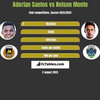 Aderlan Santos vs Nelson Monte h2h player stats