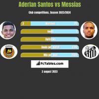 Aderlan Santos vs Messias h2h player stats