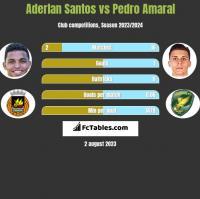Aderlan Santos vs Pedro Amaral h2h player stats