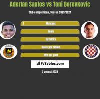 Aderlan Santos vs Toni Borevkovic h2h player stats