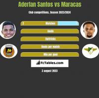 Aderlan Santos vs Maracas h2h player stats
