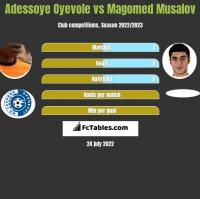 Adessoye Oyevole vs Magomed Musalov h2h player stats