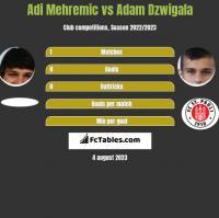 Adi Mehremic vs Adam Dźwigała h2h player stats