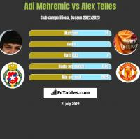 Adi Mehremic vs Alex Telles h2h player stats