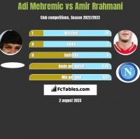 Adi Mehremic vs Amir Rrahmani h2h player stats
