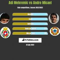 Adi Mehremic vs Andre Micael h2h player stats