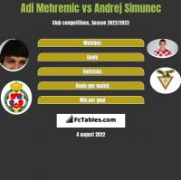 Adi Mehremic vs Andrej Simunec h2h player stats