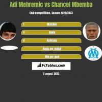 Adi Mehremic vs Chancel Mbemba h2h player stats