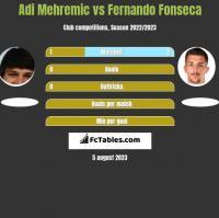 Adi Mehremic vs Fernando Fonseca h2h player stats