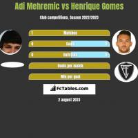 Adi Mehremic vs Henrique Gomes h2h player stats