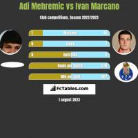 Adi Mehremic vs Ivan Marcano h2h player stats
