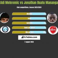 Adi Mehremic vs Jonathan Buatu Mananga h2h player stats