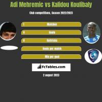 Adi Mehremic vs Kalidou Koulibaly h2h player stats