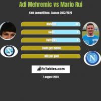 Adi Mehremic vs Mario Rui h2h player stats