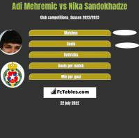 Adi Mehremic vs Nika Sandokhadze h2h player stats