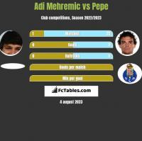 Adi Mehremic vs Pepe h2h player stats