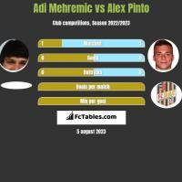 Adi Mehremic vs Alex Pinto h2h player stats