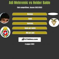 Adi Mehremic vs Helder Balde h2h player stats