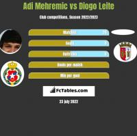 Adi Mehremic vs Diogo Leite h2h player stats