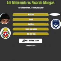 Adi Mehremic vs Ricardo Mangas h2h player stats