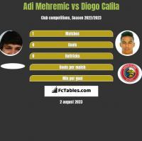 Adi Mehremic vs Diogo Calila h2h player stats