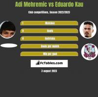Adi Mehremic vs Eduardo Kau h2h player stats