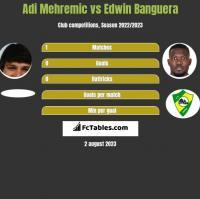 Adi Mehremic vs Edwin Banguera h2h player stats