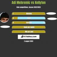 Adi Mehremic vs Kellyton h2h player stats